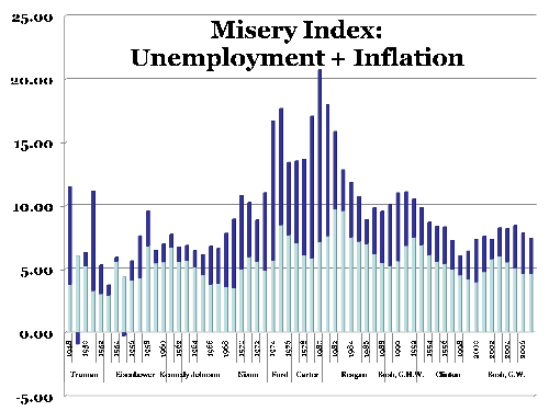 misery index graph